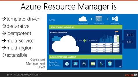 Become an Azure Demigod with Resource Manager Templates