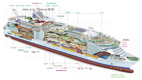 All about Symphony of the Seas, the world's largest cruise