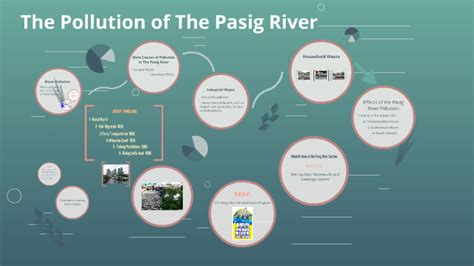 The Pollution of The Pasig River by Fawzia Albuthi on Prezi