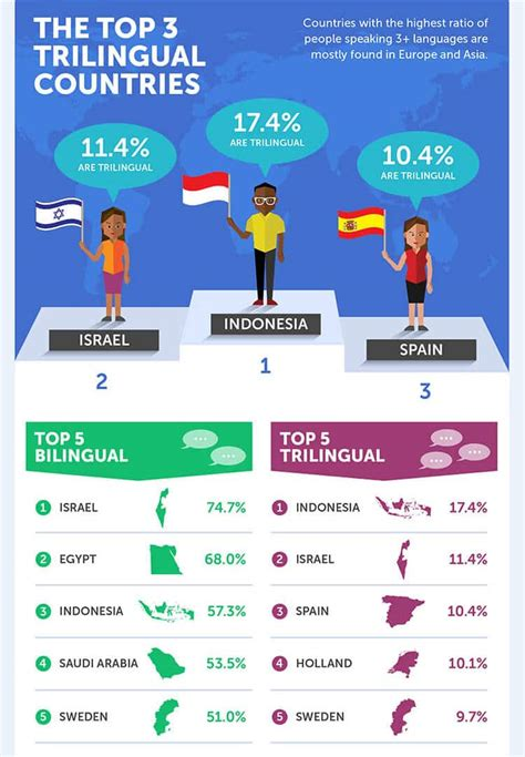 How multilingual is your country? | inlingua Edinburgh