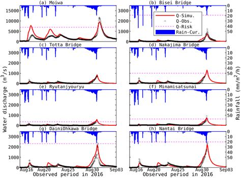 Water   Free Full-Text   Flood Simulations in Mid-Latitude