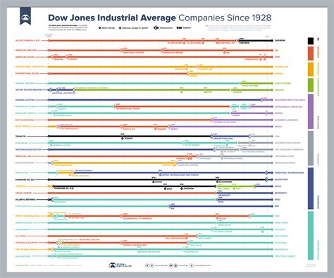 Every company in and out of the Dow Jones Industrial